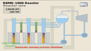 WHY THE NUCLEAR ACCIDENT WAS PRODUCED IN THE CHERNOBYL PLANT ANIMATION