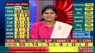 కెసిఆర్ కారు స్పీడుకి మహాకూటమి పరిస్థితి  ఏంటి ? Telangana Elections 2018 Result - KCR News - netivaarthalu.com