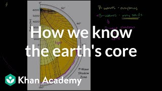 How we know about the earth