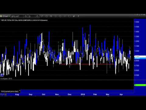 Stocks & Futures Preview week of 4.25/16 - eSignal Partner - Tradesight