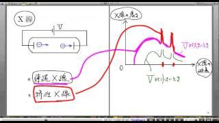 高校物理解説講義:「X線」講義2
