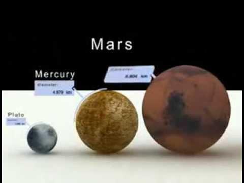 Эти размеры нам не понять ролик о сравнении размеров планет и звезд