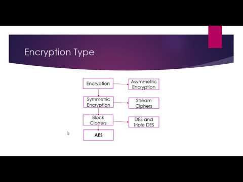 Cryptography in Java. 4.1- Encryption and its Types