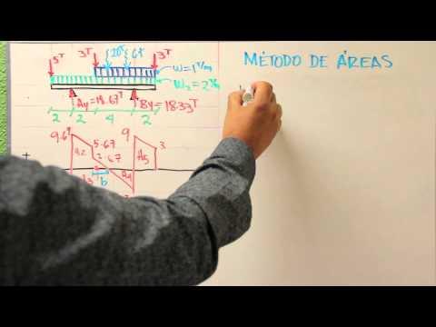 Diagrama de Esfuerzo Cortante y Momento Flector o Flexionante