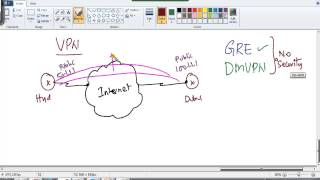 CCNA Routing & Switching: VPN