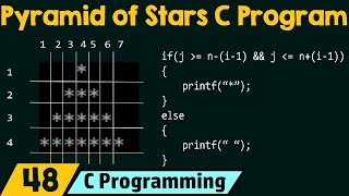 Special Problems in C − Pyramid of Stars