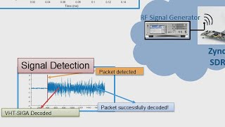 WLAN System Toolbox: Model, Simulate, and Test WLAN Wi-Fi Systems - MATLAB Video