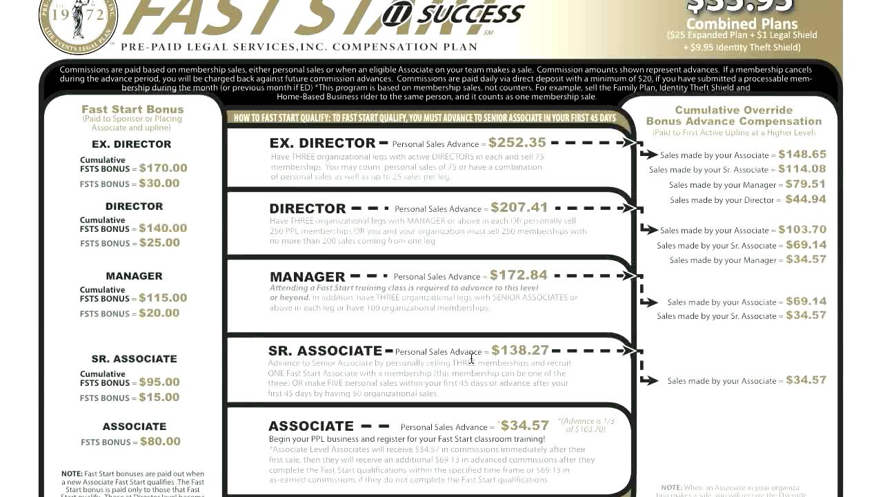Primerica Business Plan