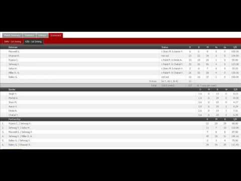Kings XI Punjab vs Royal Challengers Bangalore: 18th Match 28-4-2014 full score card