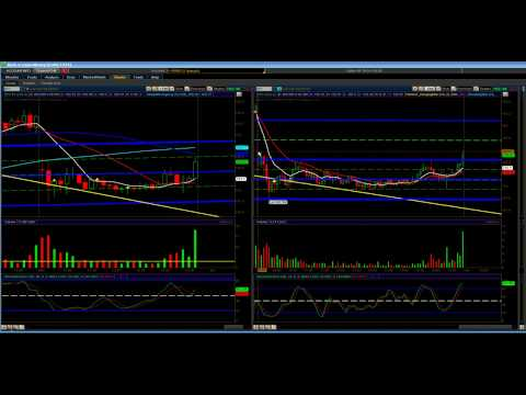 Channel Guy: Stock Market Technical Analysis for Ending Day 08/31/09