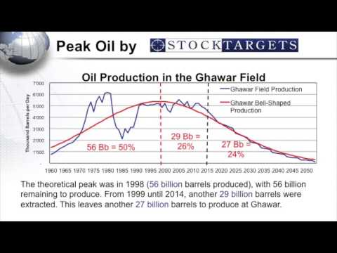 The Saudi Oil Peak was in 2011