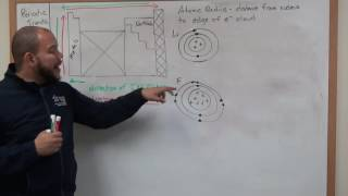 Mini Lecture (CHEM1405) - Periodic Trends: Atomic Radius and Electronegativity