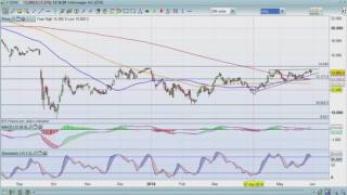 Breakout signals to watch for on the VW share price chart