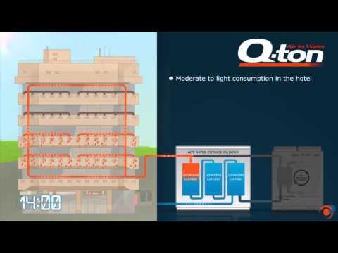 QTON, bomba de calor para agua caliente sanitaria con compresor de CO2