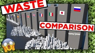 ? Waste per country Comparison ?
