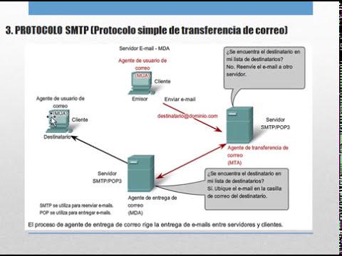Protocolos Capa Aplicacion