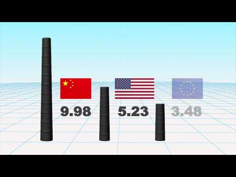 China surpasses EU in per capita carbon emissions