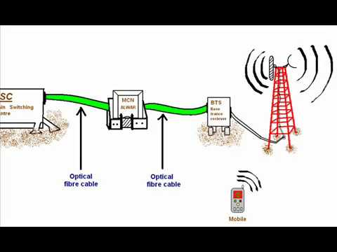 3G vs. 4G Wireless