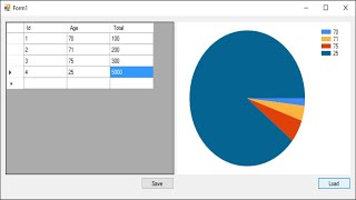 C# Tutorial - How to Link Chart /Graph with Database | FoxLearn