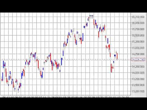 Nikkei Technical Analysis for February 14, 2014 by FXEmpire.com