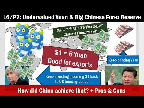 L6/P7: Chinese Forex Reserve, Undervalued Yuan & Merchantile Policy: How?
