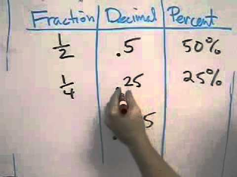 Converting Rational Numbers & Percents