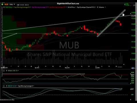 Market Overview, Stocks, Bonds & Gold 6-26-16