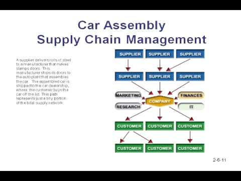 bis corporation a case study of supply chain management We will show you mini supply chain case studies in 6 57 whirlpool corporation 61 7/11 is another popular case study in supply chain management.