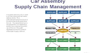 knowledge management in auto industry 2014-4-29 auto finance analytics overview  • average experience of ~3 years in the auto finance risk management practice  knowledge seeker, business.