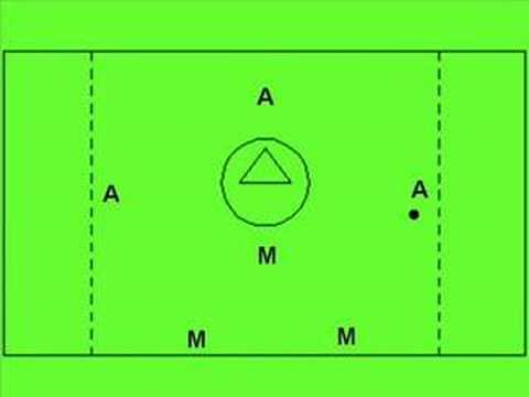 3-2 Motion Offense Plays 2-3-1 Motion