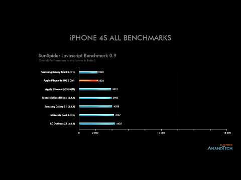 Apple iPhone 4S / iPad 2 / A5 ALL Performance Benchmarks
