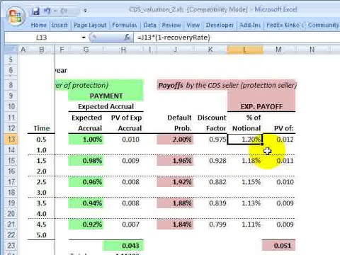 Valuation of credit default swap (CDS)