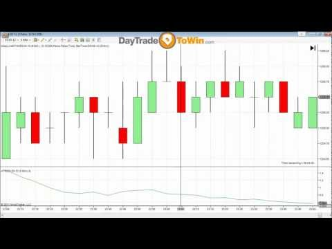 Day Trading Methods So Easy Anyone Can Use