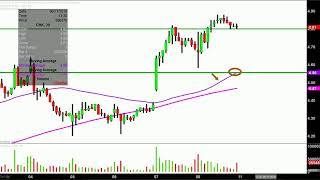Chesapeake Energy Corporation - CHK Stock Chart Technical Analysis for 06-08-18