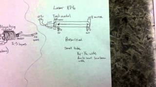 Laser EPG 002 - The parts and the plan.
