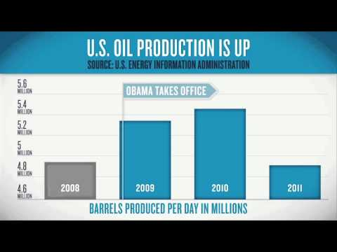 U.S. Oil Production is Up: President Obama&#039;s Energy Record