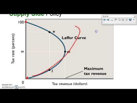 Forex shifters ap macro