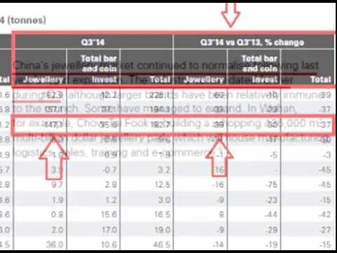 Q3 China & India Gold Demand