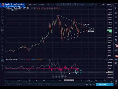 Bitcoin (BTC) Morning Update: More Detailed Explanation of Triangle vs Bear Flag
