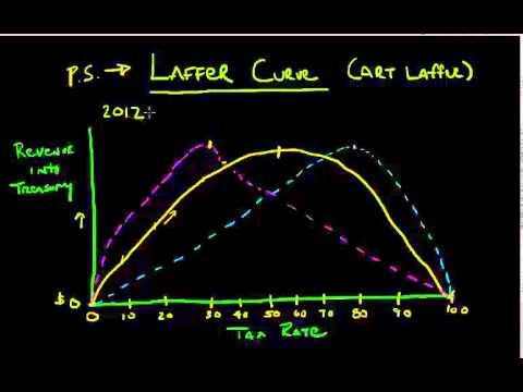 the laffer curve illustrates relationship between cooling