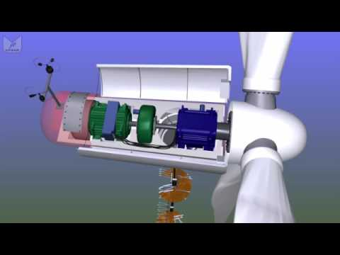 What s inside a wind turbine?