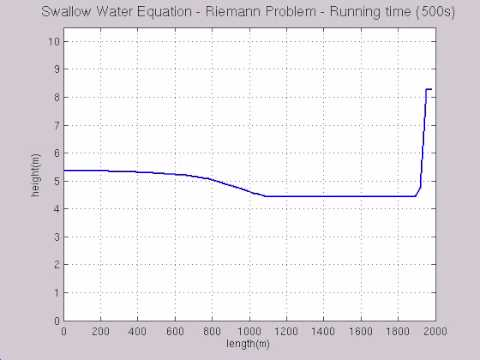 (CFD) Shallow Water Equations 1D - Dam Break