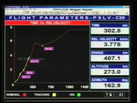 ISRO PSLV-C20 launches Saral and six other satellites Feb 25, 2013, 06.52