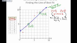 Scatter Plots and Lines of Best Fit By Hand