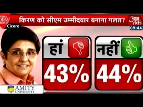 India Today Poll: 35% people agree on Kiran Bedi with BJP