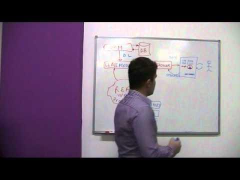 Java Model View Controller (MVC) Design Pattern