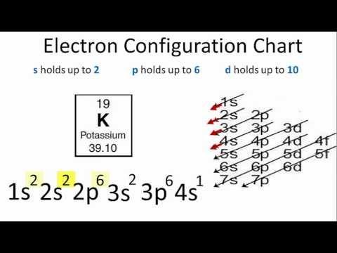 K Electron Configuration Electron Confi