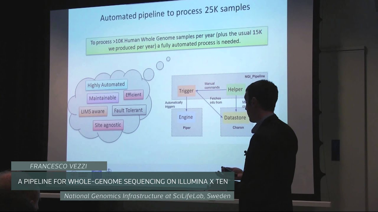 Genome Sequencing Pipeline a Pipeline For Whole Genome