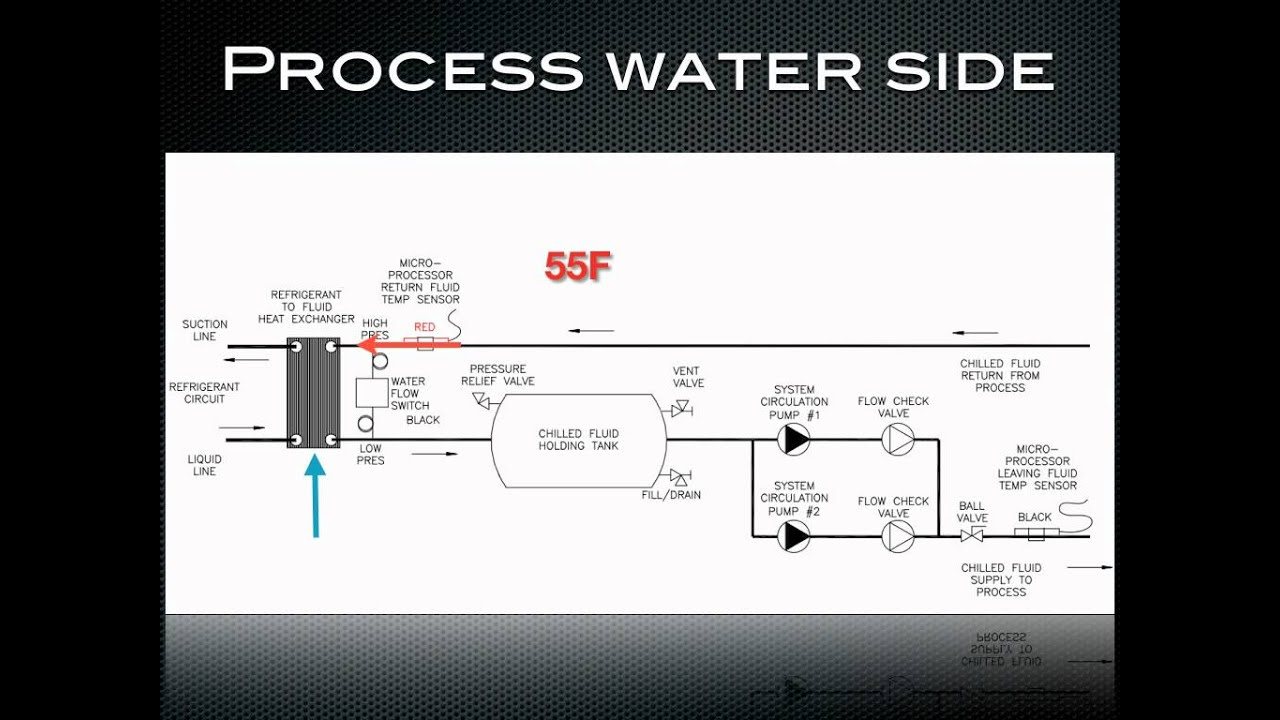 How a chiller works  process water side of a chiller.   #0C95B6