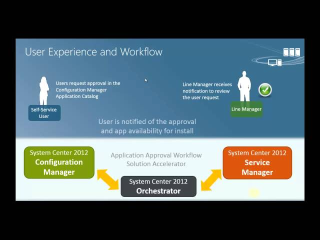 App Approval Workflow Solution Accelerator for System Center 2012